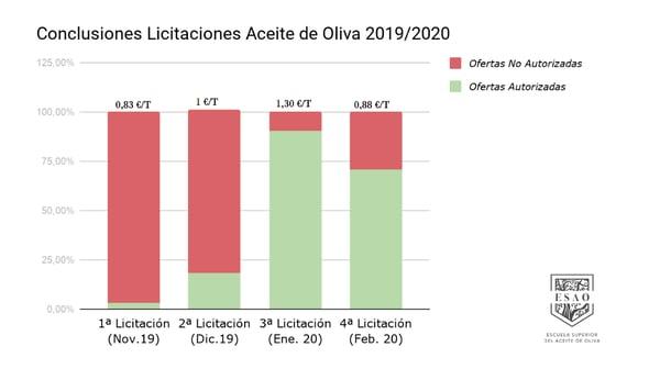 conclusiones-licitaciones-2019-20