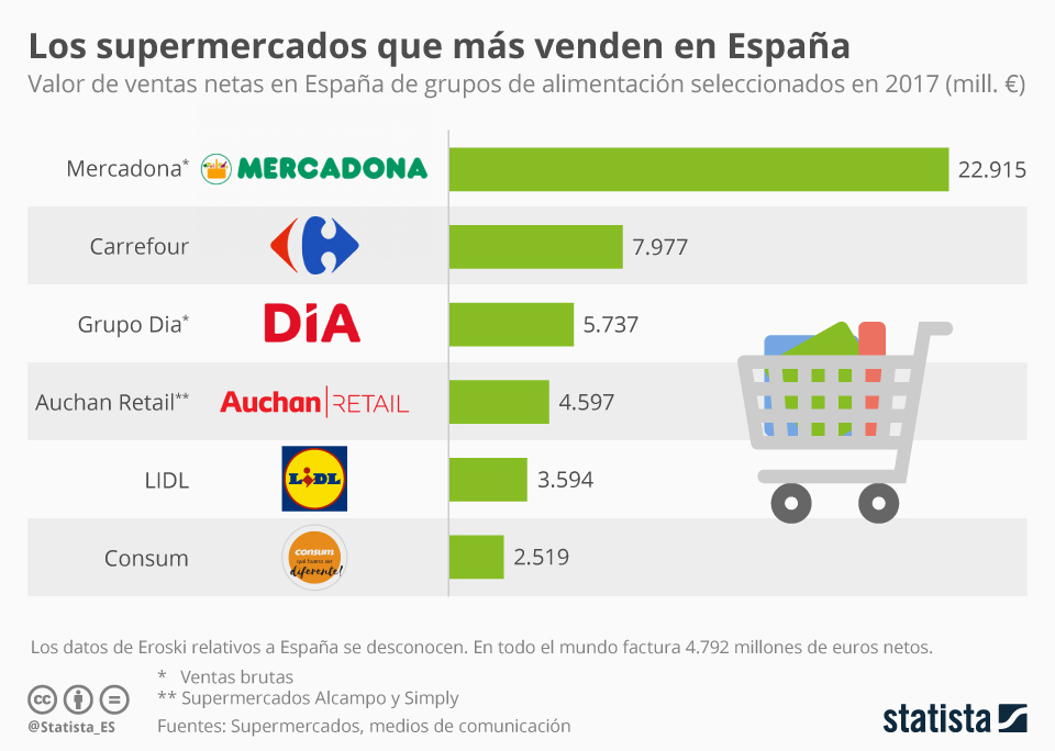 gráfico de los supermercados que más venden en España