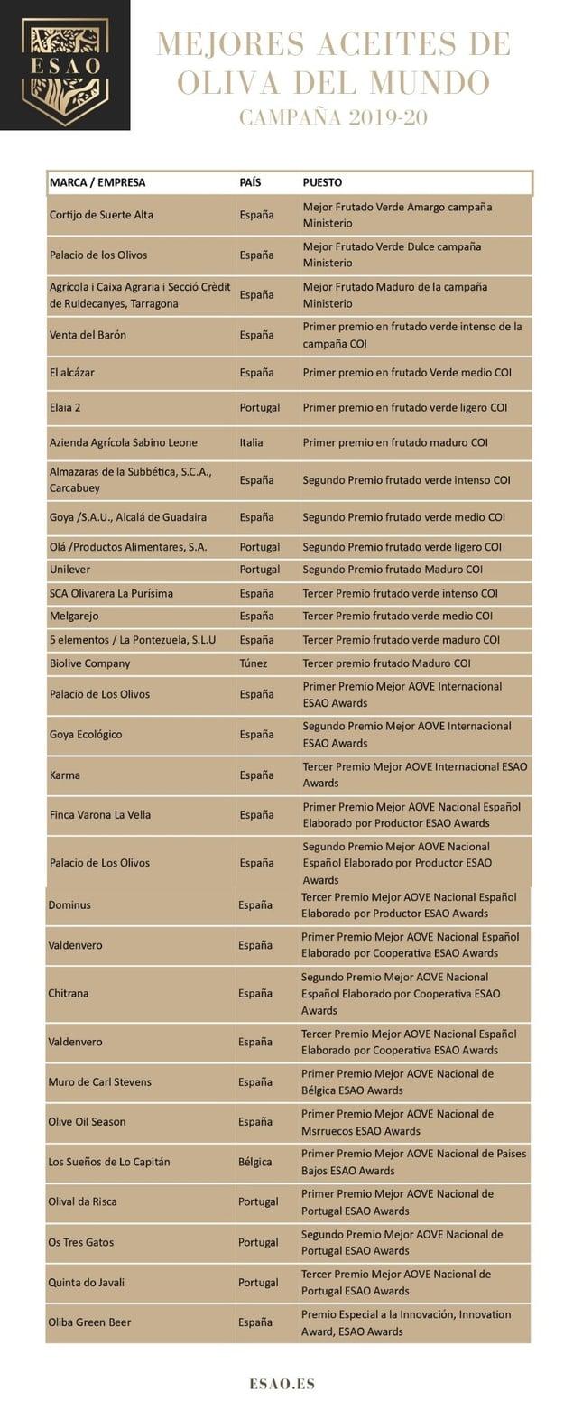 Guia mejor aceite del mundo ESAO 2019-20